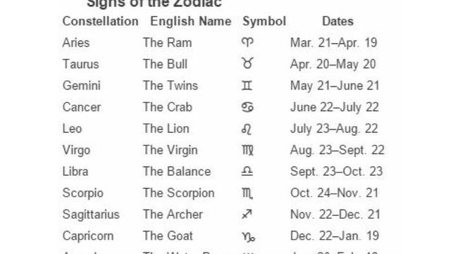 mean zodiac sign | Tumblr