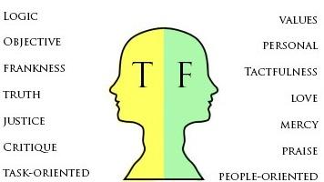 MBTI enneagram type of Borderline IN(F/T)P