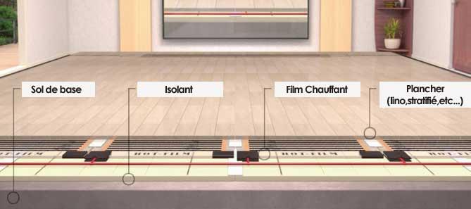 euroradiant plancher chauffant. Black Bedroom Furniture Sets. Home Design Ideas