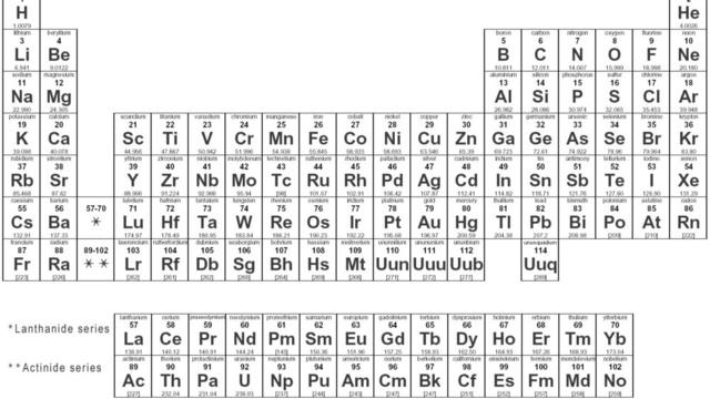Those Chemistry Puns