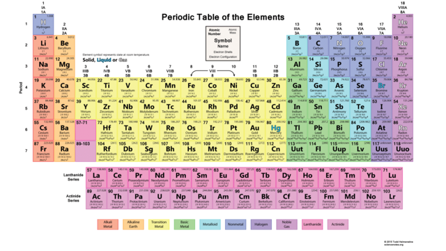 Periodic table elements tumblr elements of the periodic table urtaz Gallery