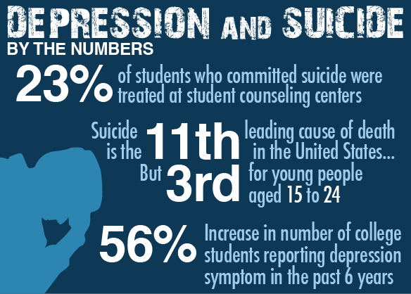 suicide among college students Suicide is the second leading cause of death among college students get the facts on how to help prevent this from occurring you are leaving medscape education.