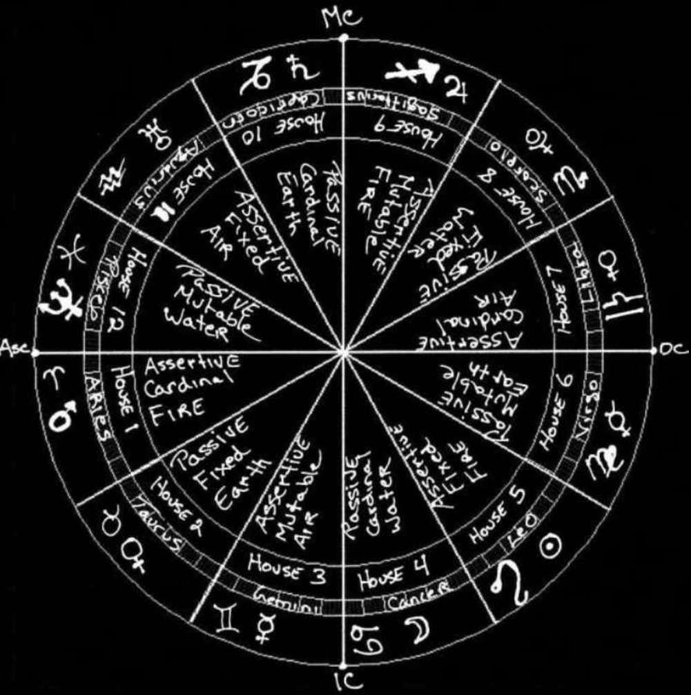 Astrology Psychology Monstrosity