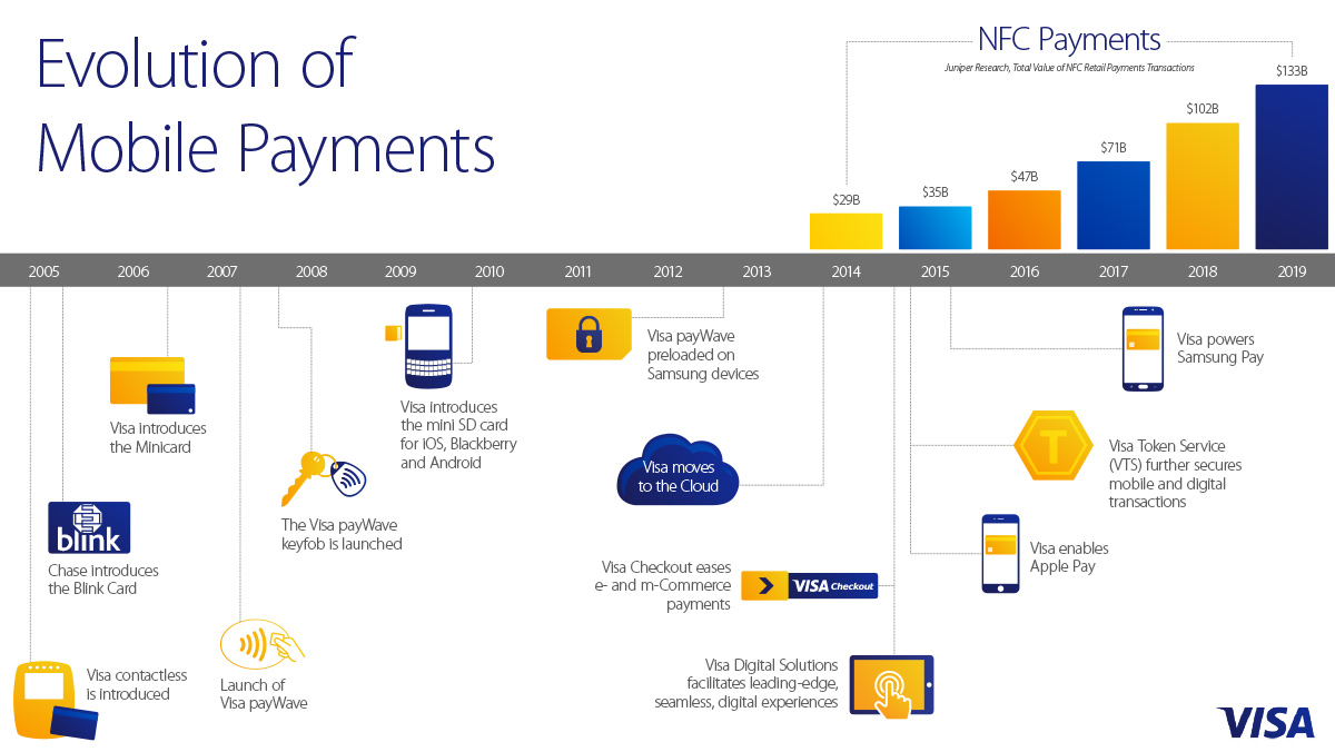 mobile payments Mobile payments, either made in a store with a contactless technology or when  shopping online, are booming in europe the epc contributes to their.