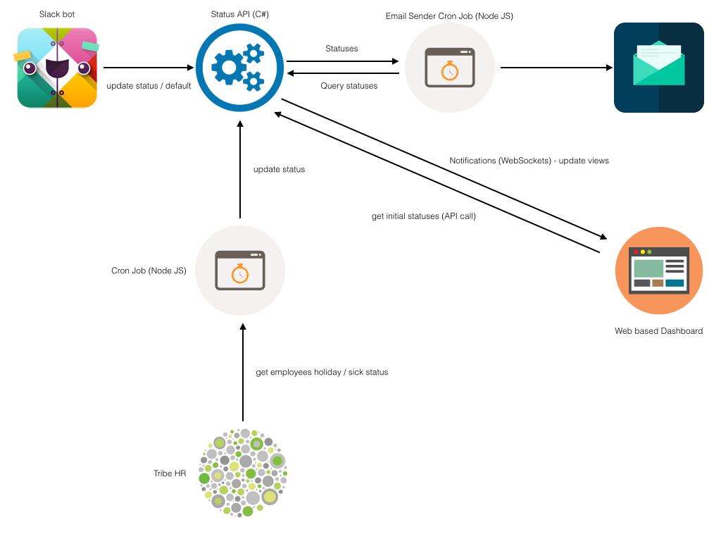 Hack Day - WFH Bot | George Ornbo