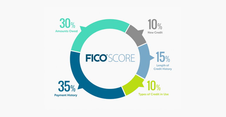 Able Lending - Fico Credit Score