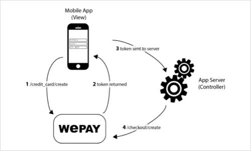 WePay iOS Server Calls